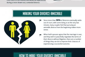 Infographic, divorce