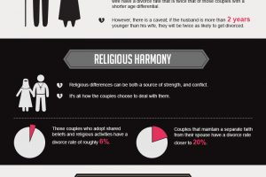 Infographic, Risk Factors for divorce